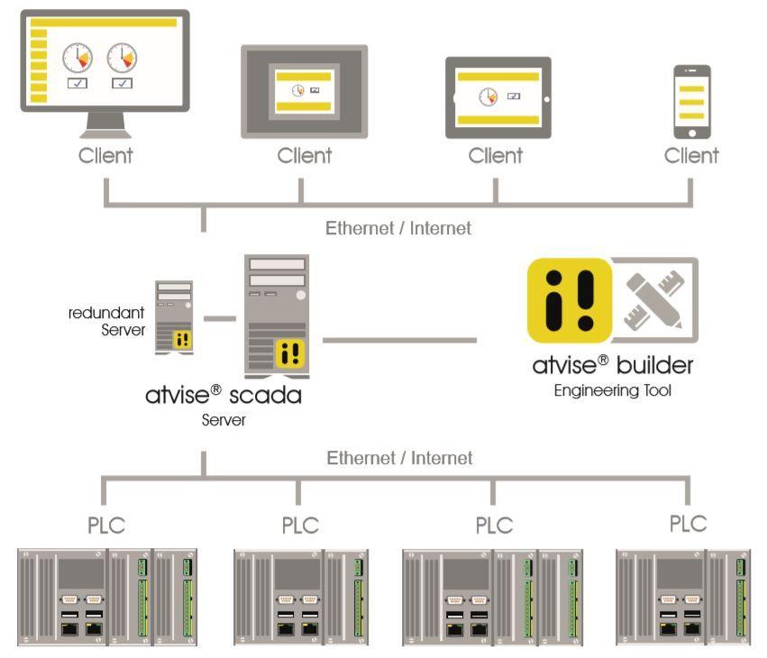 Elkome - atvise SCADA software