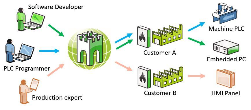 Secomea - Etäyhteys- ja IoT-järjestelmä
